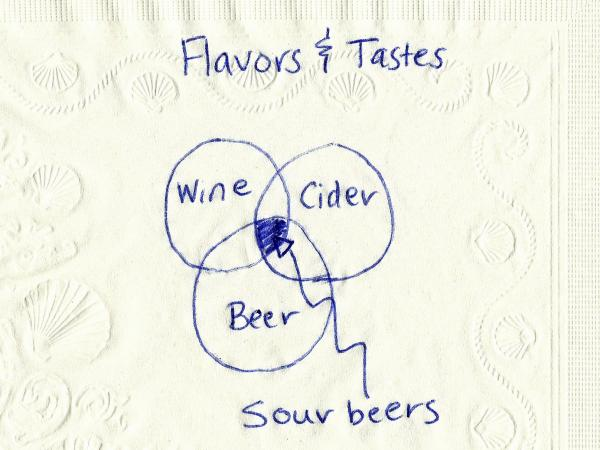 <strong>A Bar Graph:</strong> In essence, the flavors of sour beers sit in the intersection of those found in wine, beer and cider.