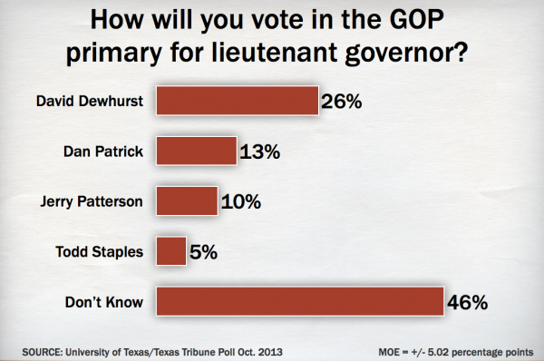How will you vote in the GOP primary for lieutenant governor?