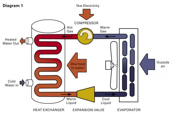 Diagram of a heat pump water heater
