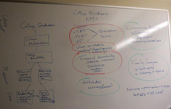 A whiteboard detailing college admission strategy at Emerge, a program in Houston, Tex., that encourages low-income, high-achieving students to apply to elite colleges. (Laura Isensee/KUHF)