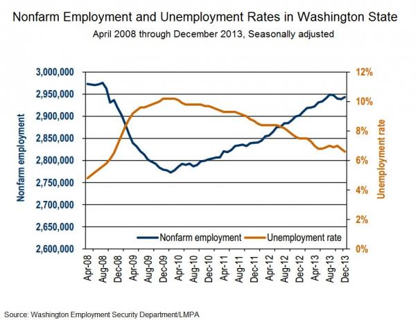 The unemployment rate in Washington state has fallen to the lowest level in five years.