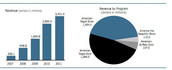 Revenue earned from the Mint's sale of gold and silver coins.