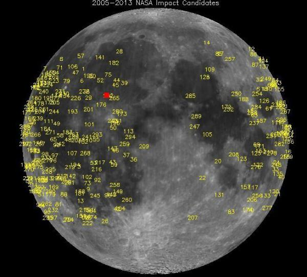 "NASA's lunar monitoring program has detected <a href=""http://science.nasa.gov/media/medialibrary/2013/05/16/impacts.jpg"">hundreds of meteoroid impacts</a>. The brightest, detected on March 17, 2013, in Mare Imbrium, is marked by the red square."