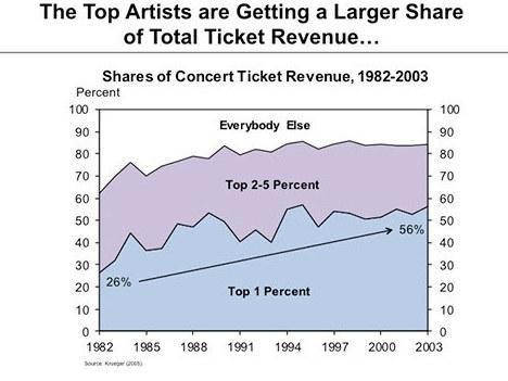 Concert earnings