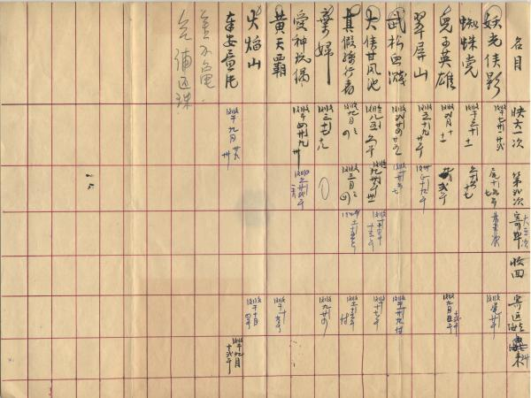 Douglas Lee discovered this ledger sheet, written in Chinese, in a family safe. It shows the box office performance of films distributed by the New York Chinese Film Exchange.