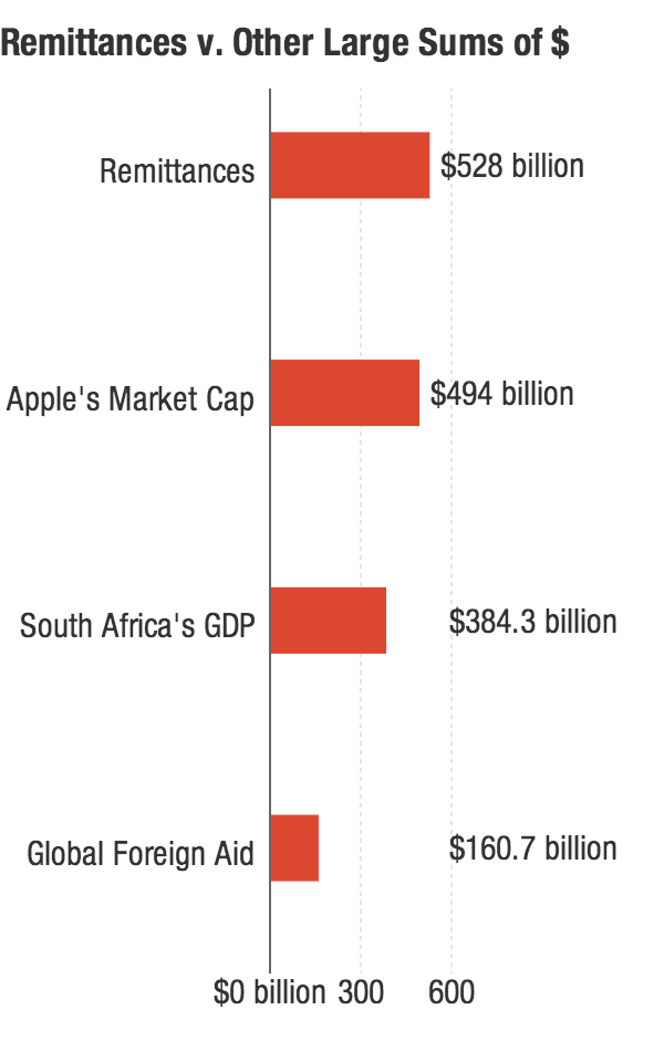 "The <a href=""http://j.mp/1bQjdpZ"">amount of money exchanged through remittances in 2012</a> was larger than <a href=""http://j.mp/1gGU6Ol"">Apple's market capitalization</a> (as of publication), <a href=""http://bit.ly/19dk3CY"">South Africa's 2012 GDP</a> and <a href=""http://j.mp/1c1SH1x"">all official development assistance disbursed in 2011</a>."
