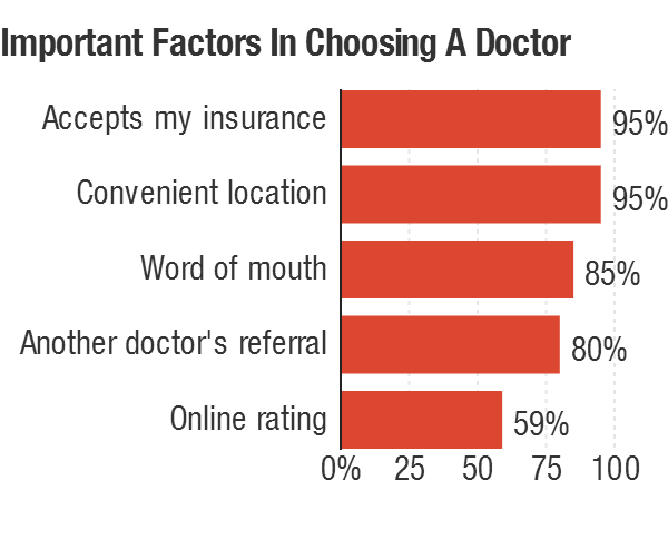 More than 2,100 people rated these factors as somewhat or very important in deciding on which doctor to see.