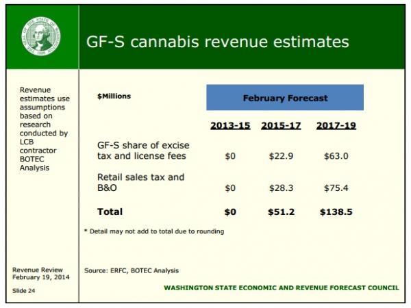 Marijuana revenue estimates.