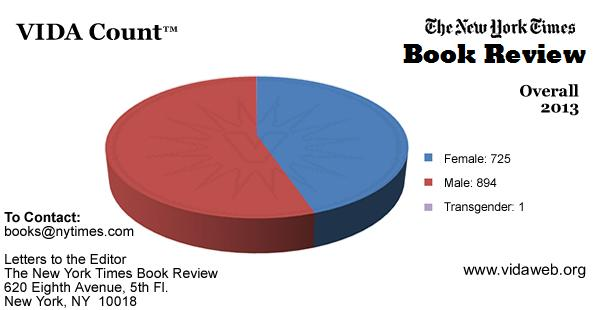 "<a href=""http://www.vidaweb.org/new-york-times-book-review-2013-vida-count/"">See VIDA's <em>New York Times Book Review </em>charts.</a> Copyright 2014 VIDA."