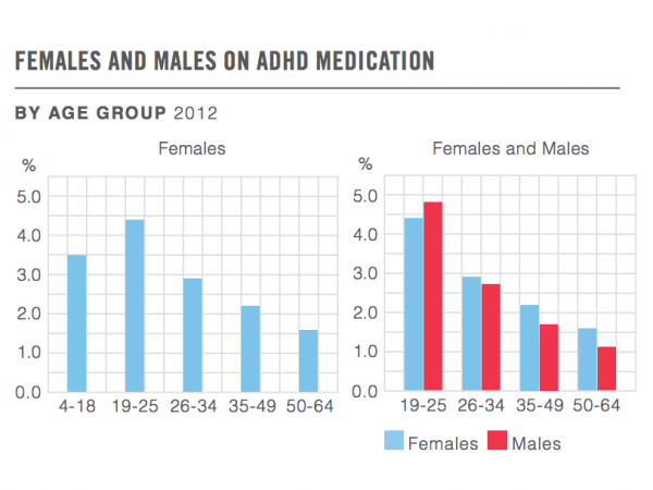 More women are now taking ADHD meds than girls, and women use them more than men.