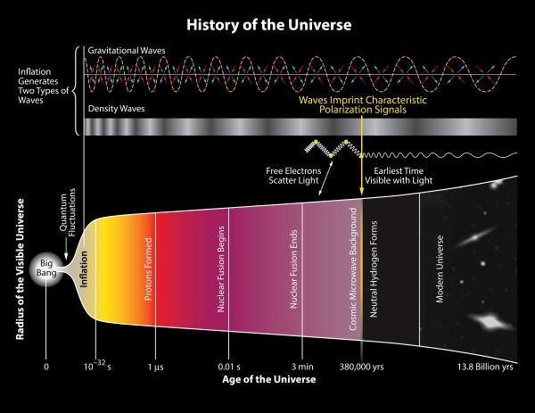 The bottom part of this illustration shows the scale of the universe versus time. Specific events are shown such as the formation of neutral Hydrogen at 380,000 years after the big bang. Prior to this time, the constant interaction between matter (electrons) and light (photons) made the universe opaque.