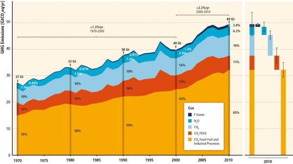 A graphic from the new U.N. report charts human-caused greenhouse gas emissions from 1970-2010. The area on the right breaks down estimates for 2010.