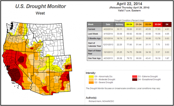 Source: United States Drought Monitor