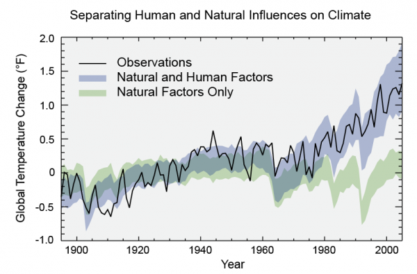 A graph showing warming caused by natural and human factors.