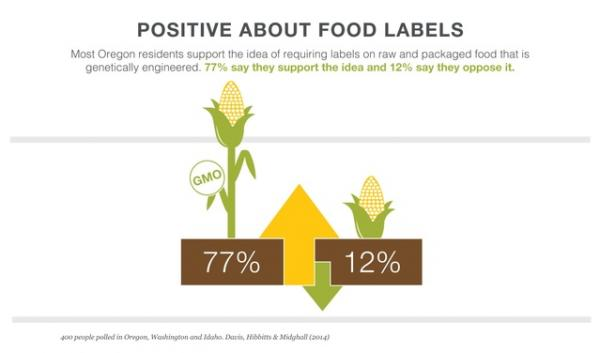 A DHM Research survey of Northwest residents was conducted in June, just as a campaign gets underway for an Oregon ballot measure requiring labeling of genetically modified food. A  2013 proposal in Washington enjoyed early support but was voted down.