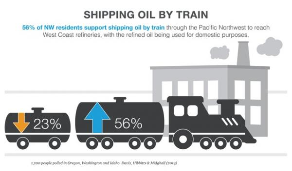 A new DHM Research survey of Northwest residents finds a majority of support for transporting oil through the region so it can be used domestically. The survey also found most people have read or heard little or nothing about the issue.