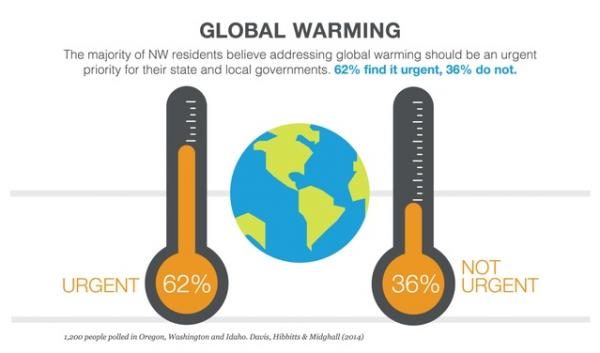 Most Northwest residents in a recent survey said they think global warming is an urgent priority for state and local governments to address.