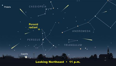 Perseid meteors can appear anywhere in the sky, though they all appear to radiate from a point in the constellation Perseus. (Credit: Sky & Telescope)