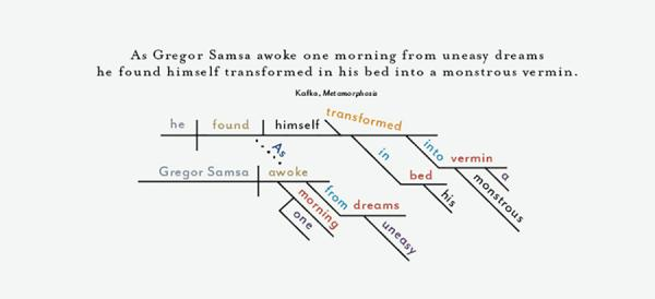 "The design firm Pop Chart Lab has <a href=""http://popchartlab.com/products/a-diagrammatical-dissertation-on-opening-lines-of-notable-novels"">taken the first lines</a> of famous novels and diagrammed those sentences. This one shows the opening of Franz Kafka's <em>Metamorphosis</em>."