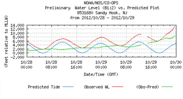 The observed tide levels (red), the predicted tide levels (blue), and the difference between them (green) at the Sandy Hook, N.J., observation station.