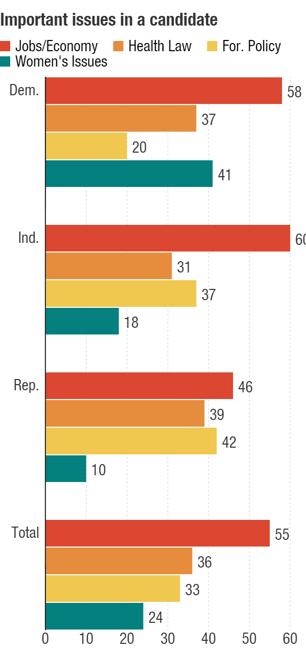 """Likely voters were asked, """"What are the most important issues when deciding whom to vote for in the election for U.S. Senate?"""""""