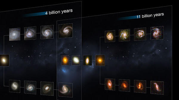 Chart showing galaxy formation 11 billion years ago.