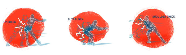 "Hip check, butt block and shoulder check are the three basic blocks in roller derby played under the rules of the <a href=""http://www.wftda.com/"">Women's Flat Track Derby Association</a>."
