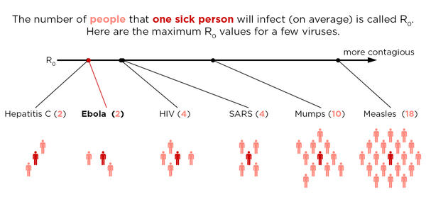 A comparison of reproduction numbers, or R0s, for several viruses. R0 is one measure of contagiousness.
