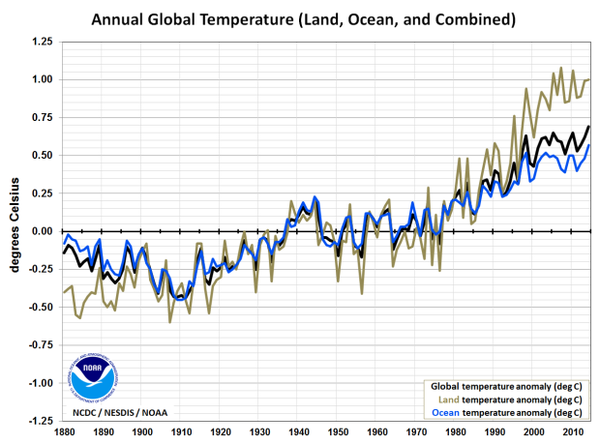 "<p>Global temperature time series: land and ocean components. From <a title=""Global Supplemental Information for 2014 Annual Report"" href=""http://www.ncdc.noaa.gov/sotc/global/2014/13/supplemental/page-4"">2014 Global Report Supplemental Information</a>.</p>"