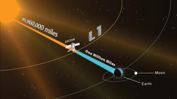 """At the L1 Lagrange point (approximately a million miles from Earth), the gravitational forces between the sun and Earth are balanced. Any satellite """"parked"""" there has a relatively stable orbit that requires few corrections."""