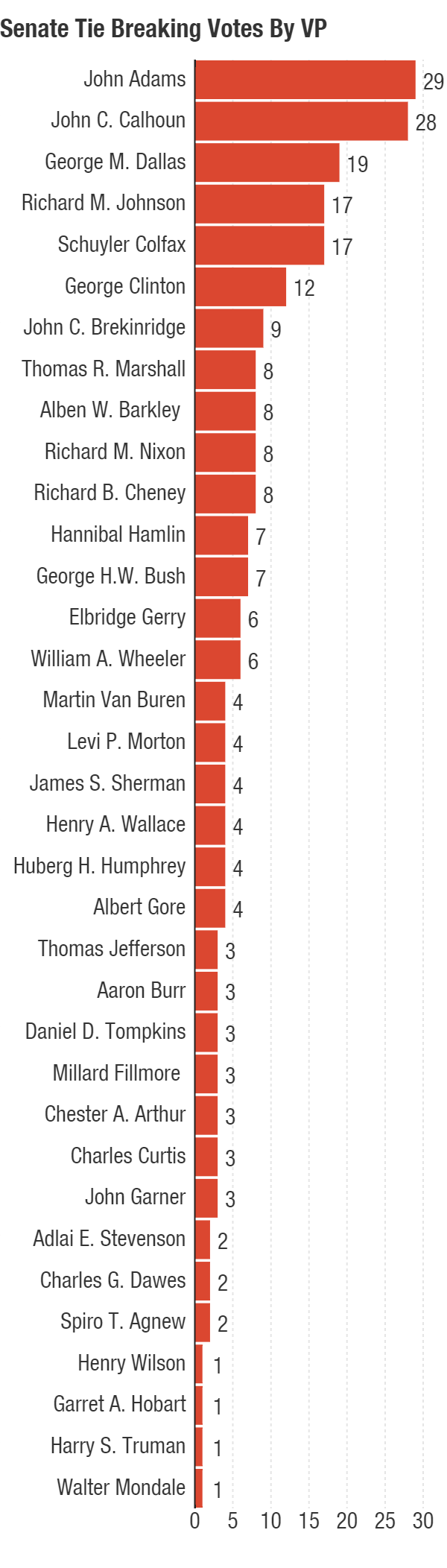John Adams leads the list, which was produced using data compiled by the Senate Historical Office. Note that no ties have been broken by: John Tyler, William R. King, Andrew Johnson, Thomas A. Hendricks, Theodore Roosevelt, Charles W. Fairbanks, Calvin Coolidge, Lyndon B. Johnson, Gerald R. Ford, Nelson Rockefeller, Dan Quayle or Joe Biden.