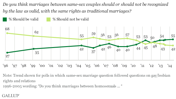 Gallup's May 2014 survey found support for same-sex marriage at a new high: 55 percent.