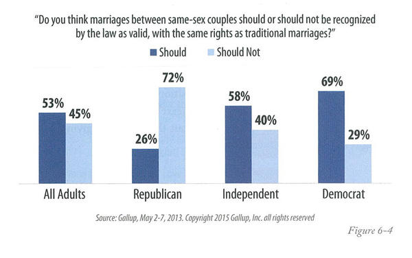 Gallup survey showing support of same-sex marriage by party in 2013.