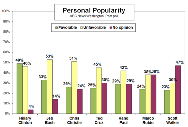 Christie's favorability rating lags behind other potential 2016 rivals.