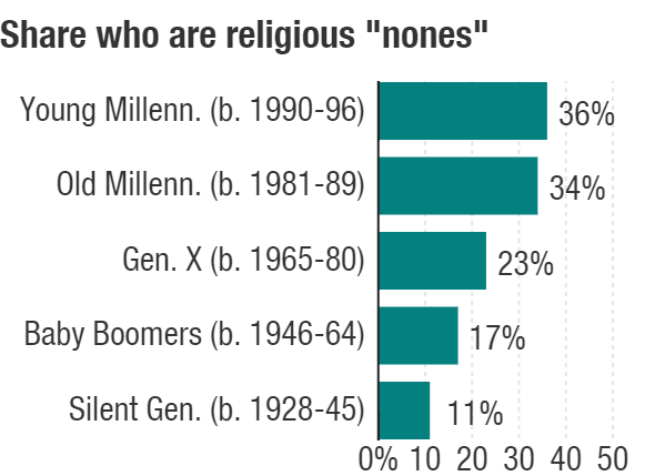 Millennials are by far the most likely generation to identify as atheist, agnostic or just as having no religion.