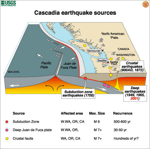 Geologists predict a Magnitude 8 earthquake -- or higher -- will hit the Cascadia subduction zone.