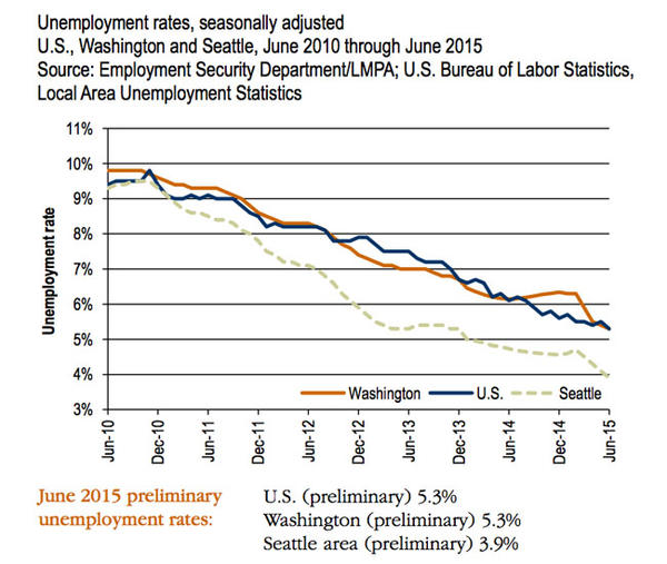 Washington state's jobless rate dipped to 5.3 percent in June.