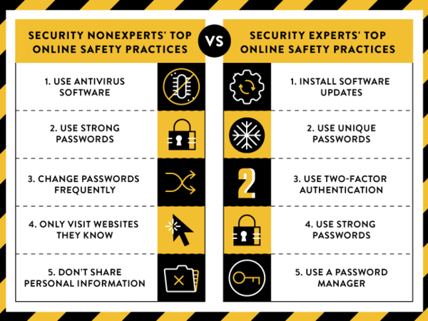 Security experts' and non-experts' top security practices, according to Google's survey.