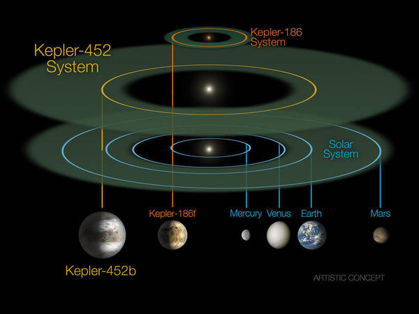 The size and scale of the Kepler-452 system compared alongside the Kepler-186 system and our solar system. By comparison, Kepler-186 is a miniature solar system that would fit entirely inside the orbit of Mercury.