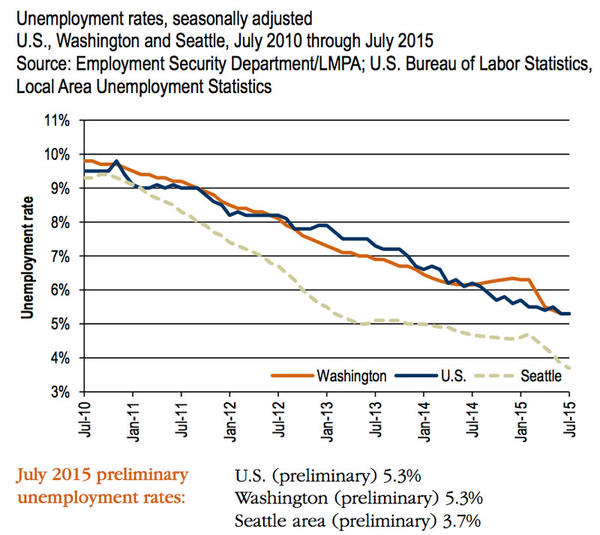 Washington state's unemployment rate held steady in July at 5.3 percent.