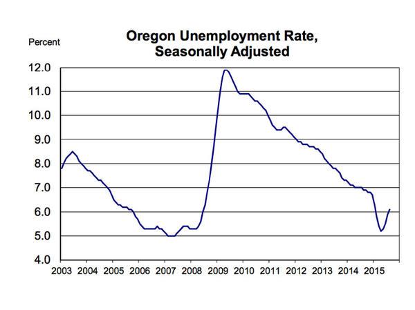 Oregon's unemployment rate ticked up slightly in August to 6.1 percent.