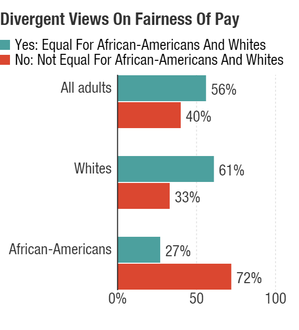 """Answers to questions about fair pay revealed stark differences. Respondents were asked, """"Do you feel the opportunity for same pay for same work is equal for African-Americans and whites?"""""""