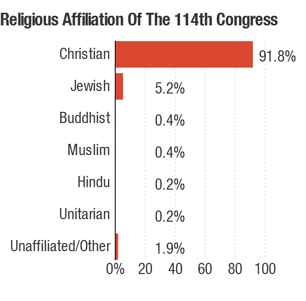 More than nine in 10 members of Congress identify as Christian, including 31 percent who are Catholic. That's higher than the share of Americans who identify as Christian or Catholic.