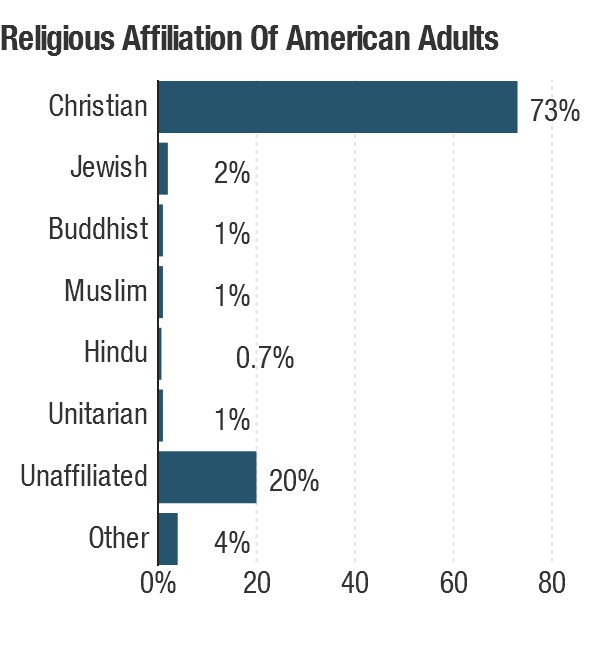 "Nearly a quarter of American adults are religiously unaffiliated or responded ""don't know/other."""