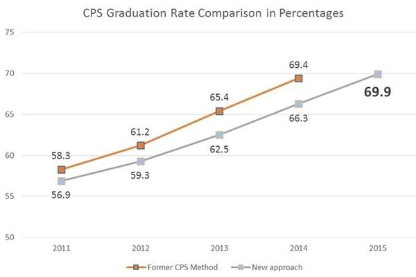Chicago's high school graduation rate before and after this week's downward revision.