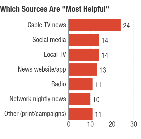 Cable news was named most helpful by 24 percent of those who learned about the election in the past week. <em>Survey conducted Jan. 18-27, 2016</em>.