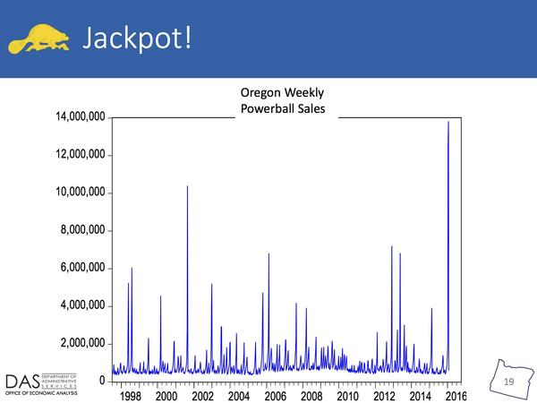A chart shows Oregon revenue spikes from Powerball tickets.