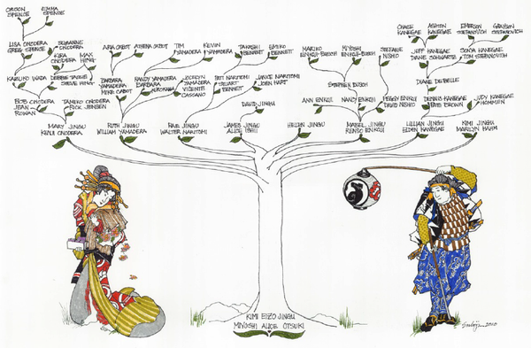 Jingu family tree, created by Barb Cabot's cousin Nancy Enkoji