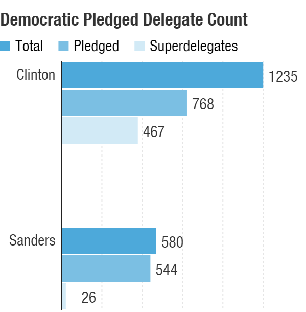 Hillary Clinton has a large lead in total delegates, fueled by her enormous lead with superdelegates, unpledged party elected leaders and officials who can vote at the convention however they want.