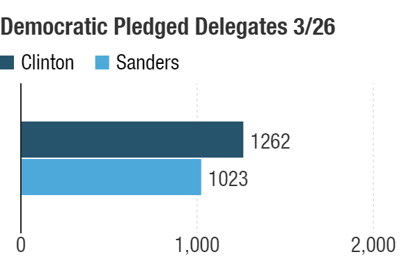 Likely delegate totals after the March 26 Democratic caucuses in Washington State, Alaska and Hawaii.